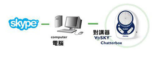 actiontec VoSKY Chatterbox Skype多功能商務會議電話 圖示介紹2