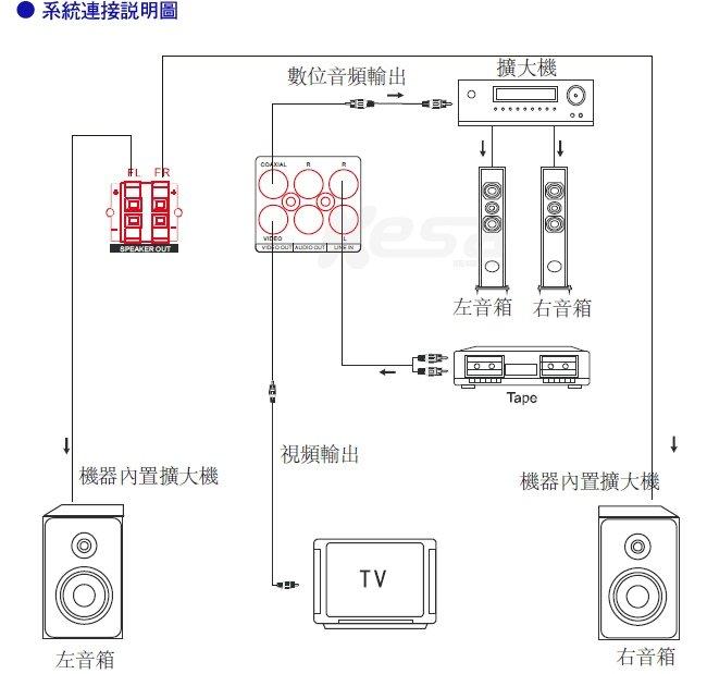 dvd视频播放器电路图